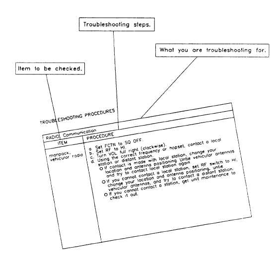 TROUBLESHOOTING TABLE